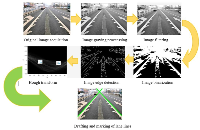 Detection of lane line based on Robert operator