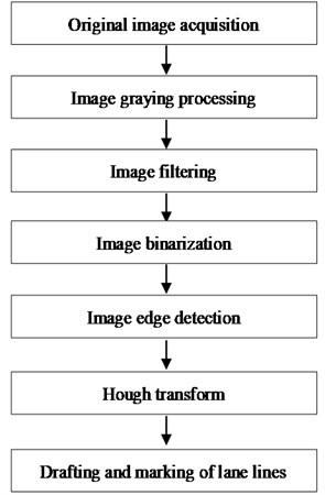 Lane detection process