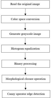 Process diagram of the algorithm
