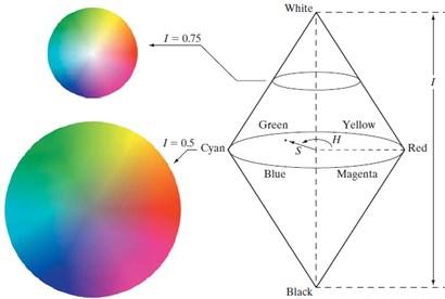 HSV color space model