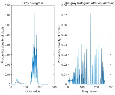 Histogram comparison before and after equalization