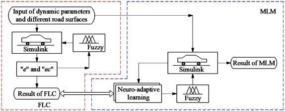 Control algorithm flowchart and computational model