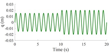 The control result under a harmonic road surface