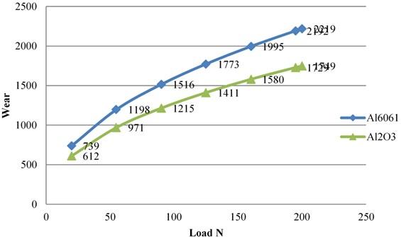 Wear v/s load at 700 RPM