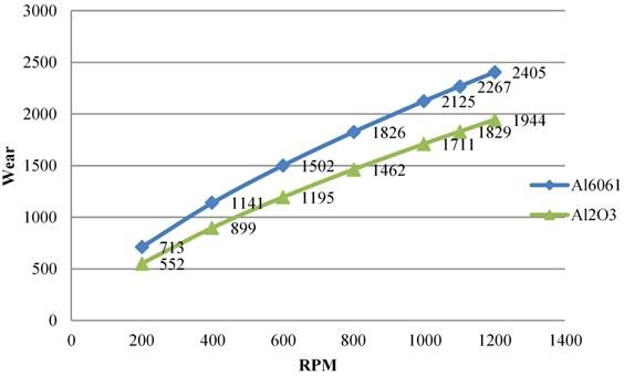 Wear v/s RPM at 110 N load