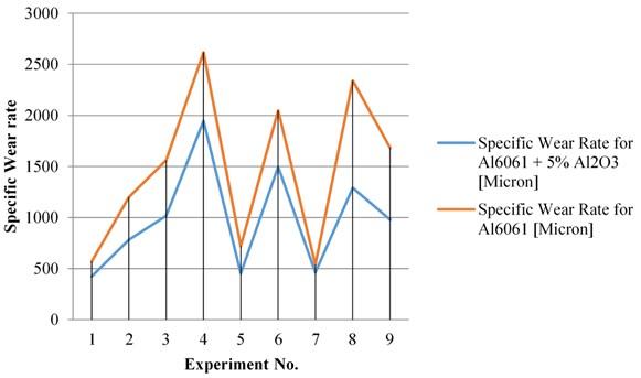 Specific wear rate of Al6061 v/s Al6061+Al2O3
