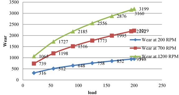 Wear v/s load by RPM at constant value for Al6061 alloy