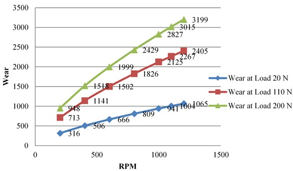 Wear v/s RPM by constant Load for Al6061 alloy