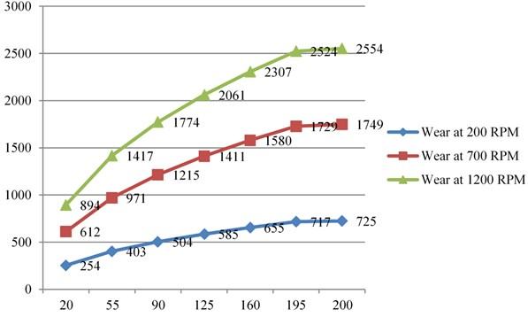 Wear v/s load by same RPM for Al6061+Al2O3