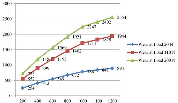Wear v/s RPM by load value constant for Al6061+Al2O3