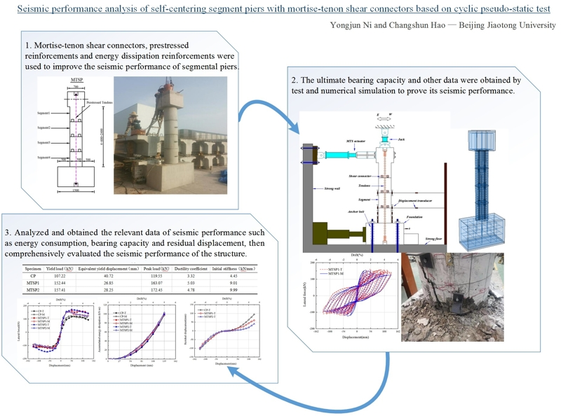 Seismic performance analysis of self-centering segment piers with mortise-tenon shear connectors based on cyclic pseudo-static test