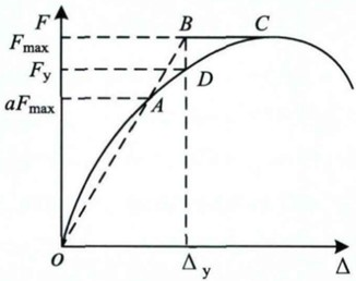 The method of determining the yield point