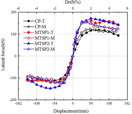 Envelope curve of load-displacement hysteretic loops