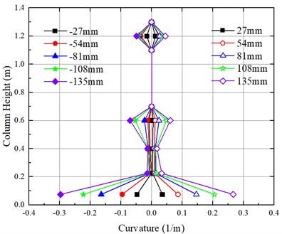 Distribution of curvature