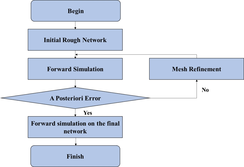 Mathematical simulation of adaptive vector finite element method for the analysis of electromagnetic vibration spectrum field response