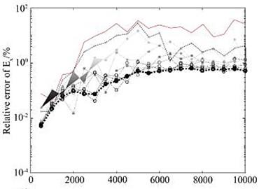 Changes of relative error of electromagnetic vibration spectrum  field amplitude during adaptive mesh refinement
