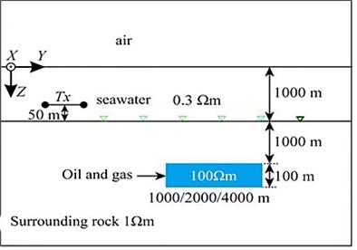Three-dimensional offshore reservoir model