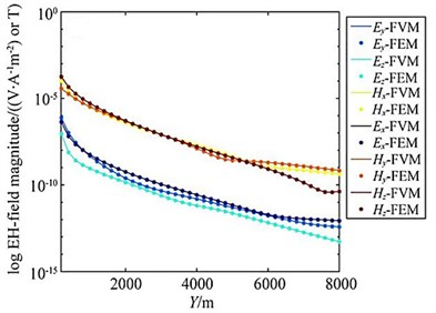 Comparison of adaptive finite element solution with finite volume method (3D oil & gas model)