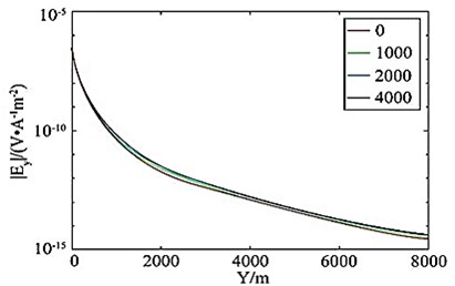 a), c) Horizontal electric field amplitudes and b), d) effective anomalies  of different oil and gas reservoirs