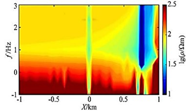 Y=7 km slice of apparent resistivity of the line of measurement
