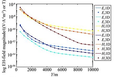 Comparison of adaptive finite element solution and analytical solution (1D Oil and Gas Model)