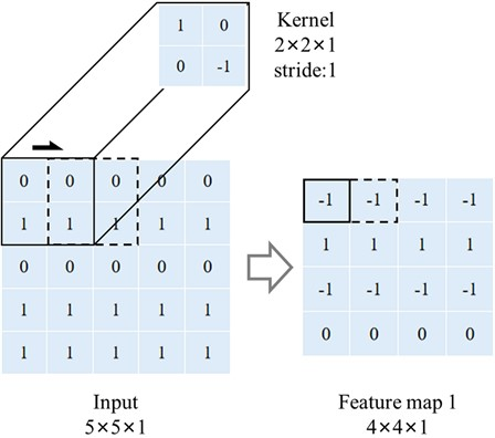Network architecture of CNN for patch classification