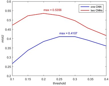 Comparison of the mIoU under different threshold values