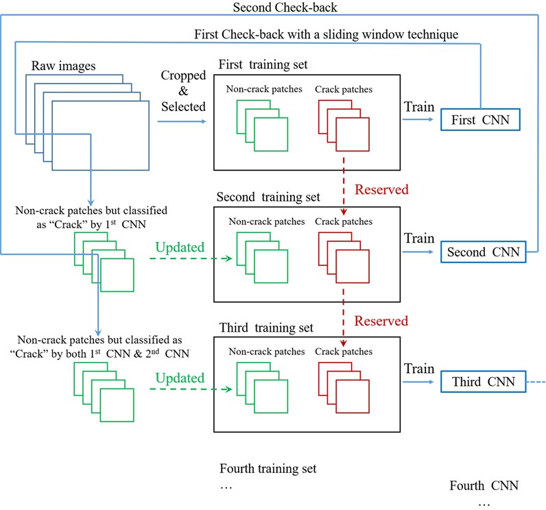 The feedback-update strategy of CNNs training and dataset updating