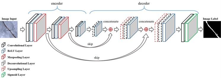 Network architecture of FCN for sematic segmentation