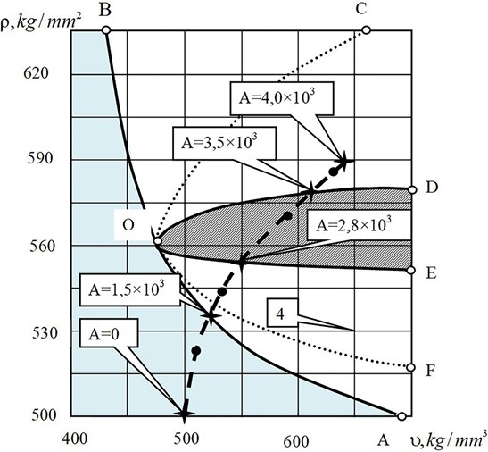 """Bifurcation diagram in plane (ρ,υ): """"B-О-D"""" is an area of the orbitally asymptomatically  stable limit cycle at high frequency; """"E-О-A"""" is an area of the forming  of the orbitally asymptomatically stable limit cycle at low frequency"""