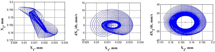 Examples of trajectories in phase space sections depending on the work done by friction forces