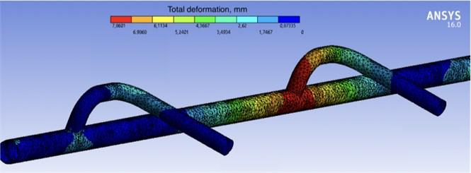 Deformation distribution gradient