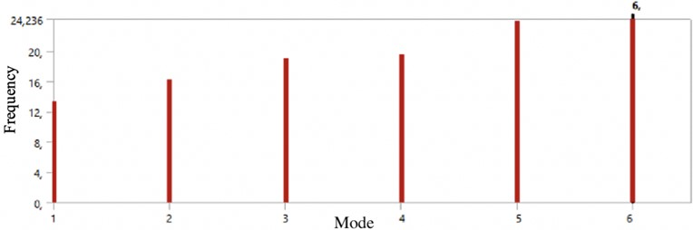 The obtained values of the natural frequencies of the system depending on the form of vibration