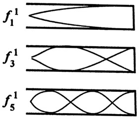 The scheme of the formation  of standing waves at a quarter-wave
