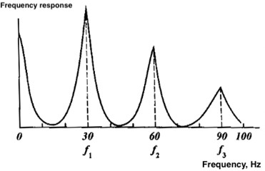 frequency response at a quarter-wave resonance