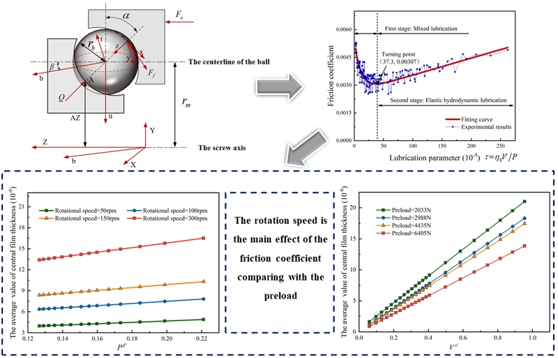 A novel calculation expression for the experimental friction coefficient of the ball screw