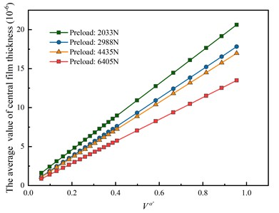 Effects of velocity index on the average value of central film thickness