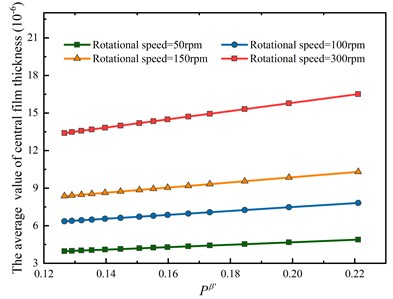 Effects of load index on the average value of central film thickness