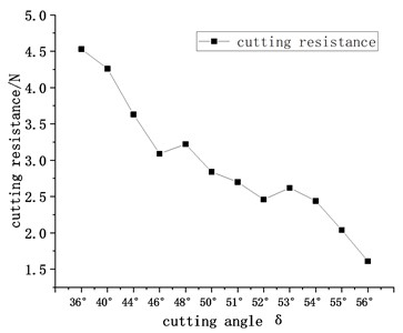 Change curve of the mean  cutting resistance