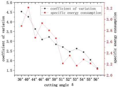 Variation curve of the variation  coefficient of the cutting resistance