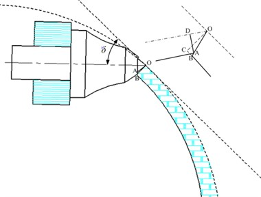 Schematic diagram of the cusp point of the pick-tipped alloy head contacting the rock