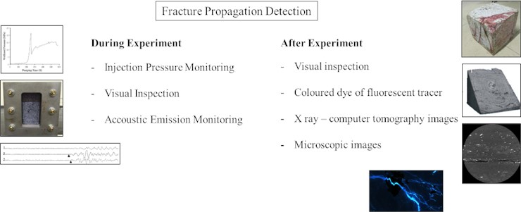 Fracture propagation detection