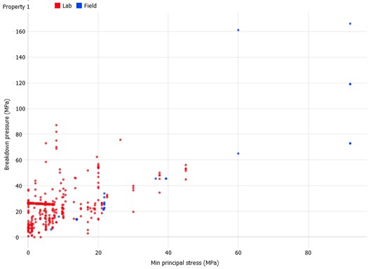 Fracture propagation pressure versus Minimum Horizontal Stress  for lab experiments (red) and field projects (blue)