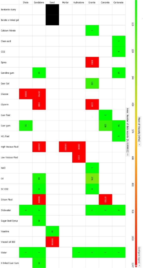 Stimulation fluid types and viscosities