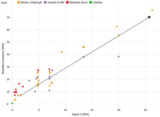 Breakdown pressure – minimum horizontal stress relationship – fluid types – sand