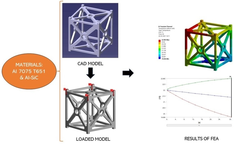 Comparative analysis of Al-SiC metal matrix composite and Al 7075 T651 alloy in the construction of CubeSat frame