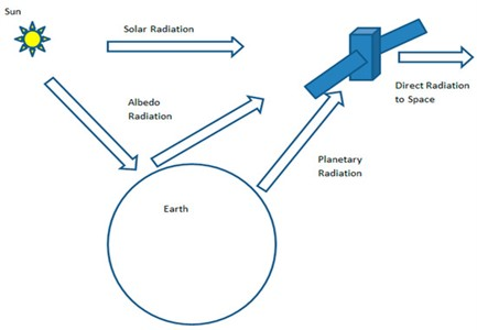 Thermal loading on a satellite