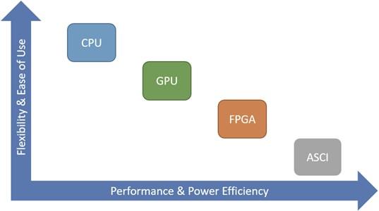 Comparison of hardware platforms