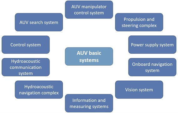General structure of the AUV
