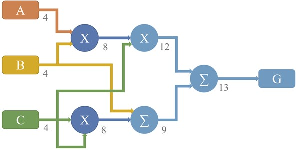 Data flow diagram (DFD) for the function